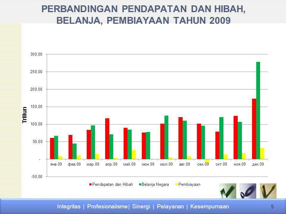 3.PERENCANAN KAS BULANAN 1)Perkiraan Penarikan Dana/PerkiraanPenyetoran Dana Bulanan merupakan perkiraan dalam satu tahun anggaran yang dirinci dalam dua belas bulan.