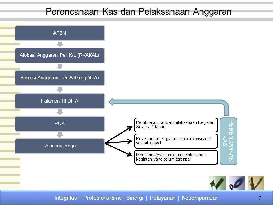 APBNAlokasi Anggaran Per K/L (RKAKAL)Alokasi Anggaran Per Satker (DIPA)Halaman III DIPAPOKRencana Kerja Pembuatan Jadwal Pelaksanaan Kegiatan Selama 1