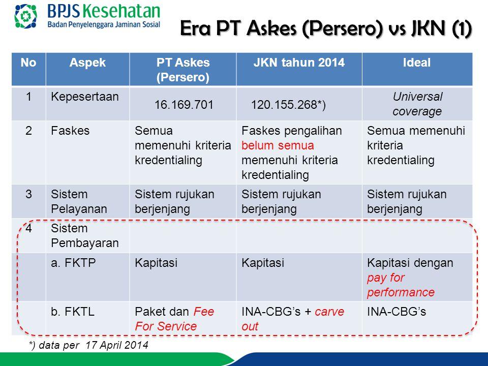 Era PT Askes (Persero) vs JKN (1) NoAspekPT Askes (Persero) JKN tahun 2014Ideal 1Kepesertaan 16.169.701 120.155.268*) Universal coverage 2FaskesSemua