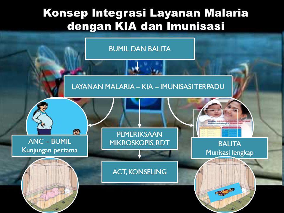 Konsep Integrasi Layanan Malaria dengan KIA dan Imunisasi BUMIL DAN BALITA LAYANAN MALARIA – KIA – IMUNISASI TERPADU ANC – BUMIL Kunjungan pertama BAL