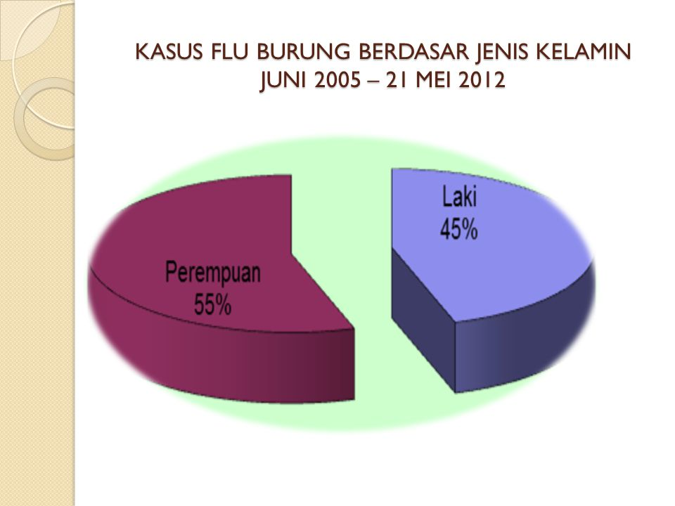 KASUS FLU BURUNG BERDASAR JENIS KELAMIN JUNI 2005 – 21 MEI 2012