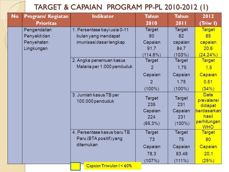 No Program/ Kegiatan Prioritas Indikator Tahun 2010 Tahun 2011 2012 (Triw I) Pengendalian Penyakit dan Penyehatan Lingkungan 1. Persentase bayi usia 0