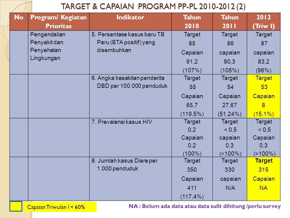 No Program/ Kegiatan Prioritas Indikator Tahun 2010 Tahun 2011 2012 (Triw I) Pengendalian Penyakit dan Penyehatan Lingkungan 5. Persentase kasus baru