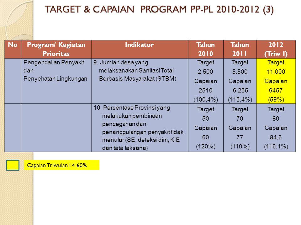 No Program/ Kegiatan Prioritas Indikator Tahun 2010 Tahun 2011 2012 (Triw I) Pengendalian Penyakit dan Penyehatan Lingkungan 9. Jumlah desa yang melak