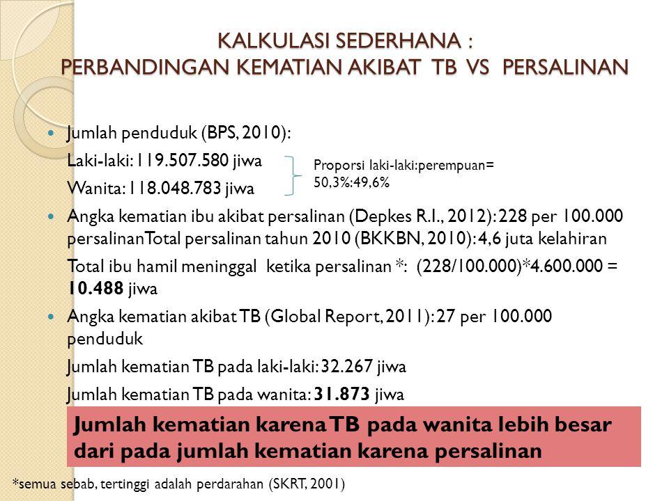 KALKULASI SEDERHANA : PERBANDINGAN KEMATIAN AKIBAT TB VS PERSALINAN Jumlah penduduk (BPS, 2010): Laki-laki: 119.507.580 jiwa Wanita: 118.048.783 jiwa