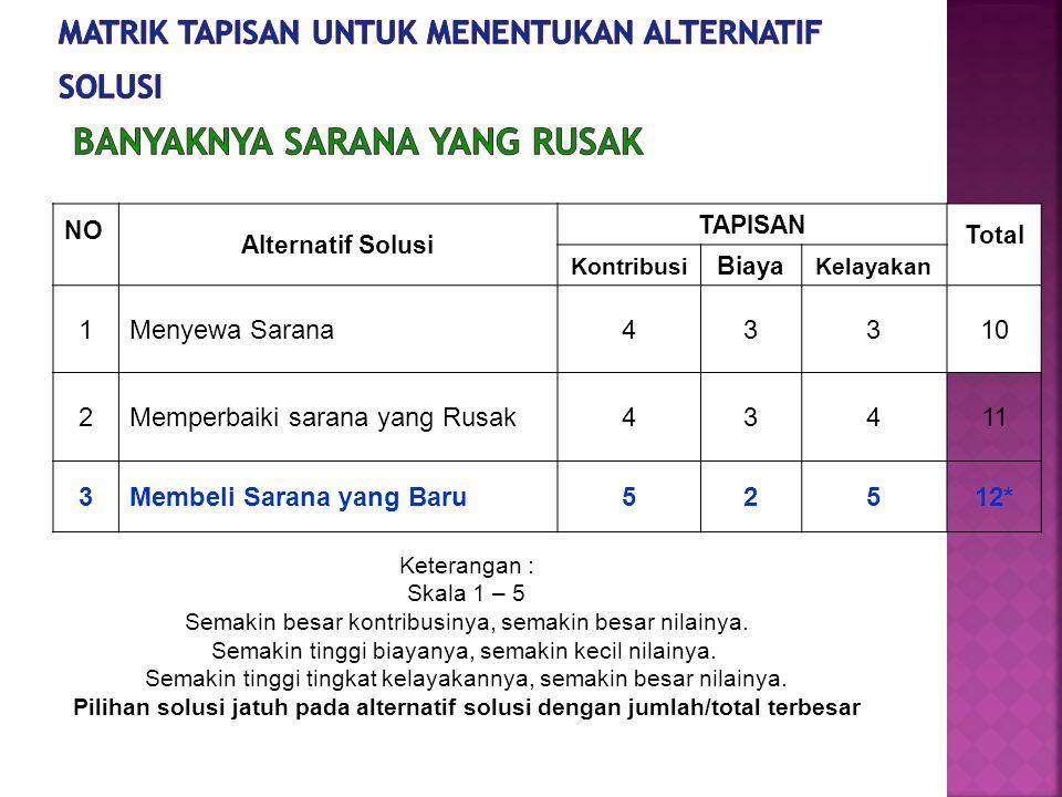 NO Alternatif Solusi TAPISAN Total Kontribusi Biaya Kelayakan 1Menyewa Sarana4331010 2Memperbaiki sarana yang Rusak43411 3Membeli Sarana yang Baru5251