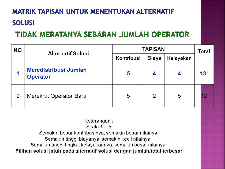 NO Alternatif Solusi TAPISAN Total Kontribusi Biaya Kelayakan 1 Meredistribusi Jumlah Operator 54413* 2Merekrut Operator Baru5251212 Keterangan : Skal
