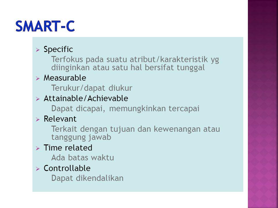  Specific Terfokus pada suatu atribut/karakteristik yg diinginkan atau satu hal bersifat tunggal  Measurable Terukur/dapat diukur  Attainable/Achie