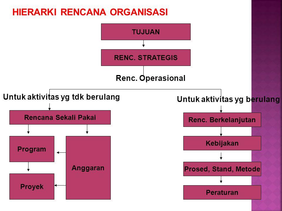  Untuk mencari penyebab dapat menggunakan fungsi atau unsur manajemen.