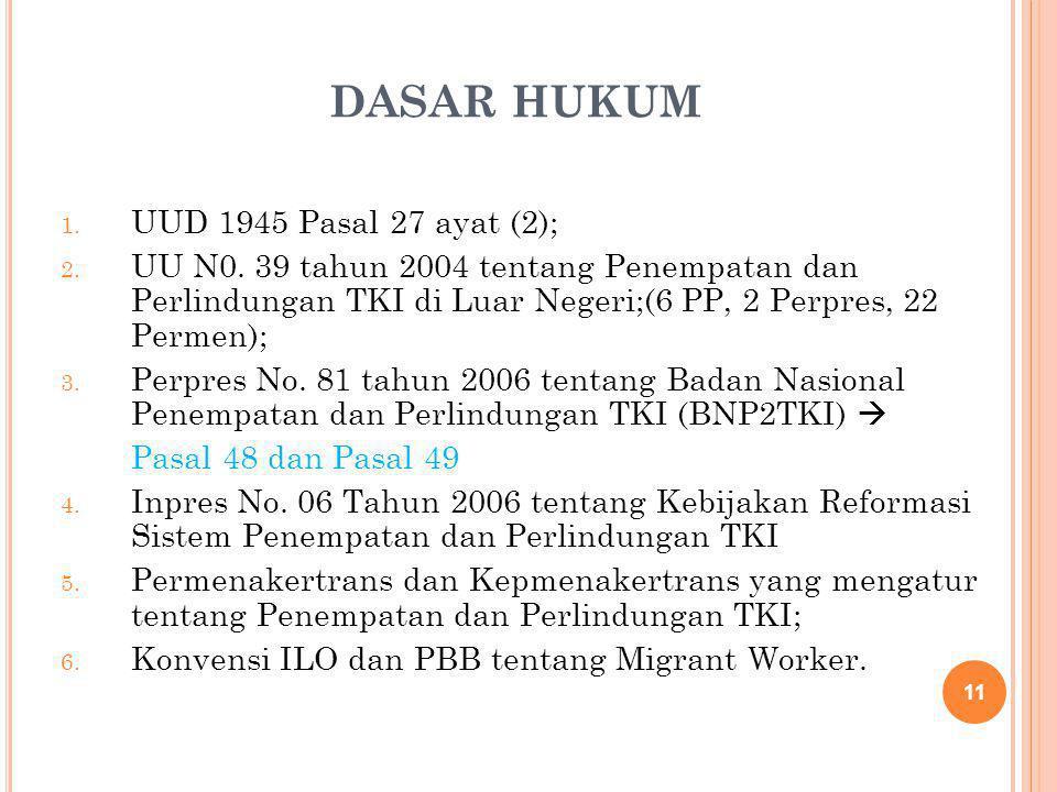 DASAR HUKUM 1. UUD 1945 Pasal 27 ayat (2); 2. UU N0. 39 tahun 2004 tentang Penempatan dan Perlindungan TKI di Luar Negeri;(6 PP, 2 Perpres, 22 Permen)