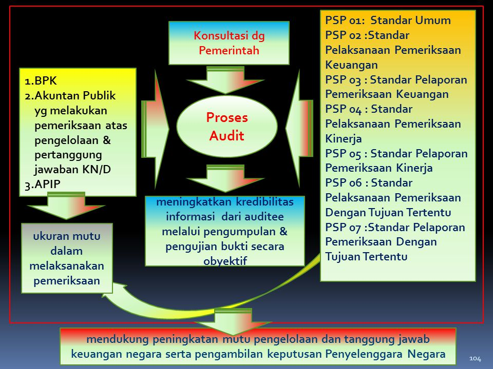 mendukung peningkatan mutu pengelolaan dan tanggung jawab keuangan negara serta pengambilan keputusan Penyelenggara Negara 1.BPK 2.Akuntan Publik yg m