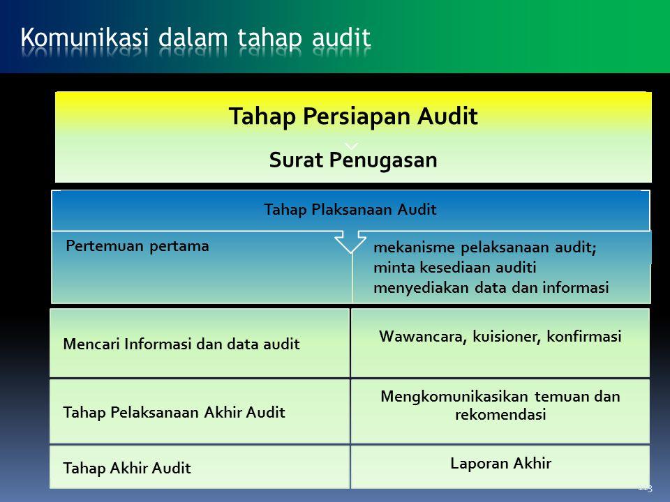 Surat Penugasan Tahap Persiapan Audit Pertemuan pertama Tahap Plaksanaan Audit mekanisme pelaksanaan audit; minta kesediaan auditi menyediakan data da