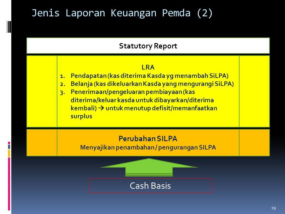 Jenis Laporan Keuangan Pemda (2) LRA 1.Pendapatan (kas diterima Kasda yg menambah SiLPA) 2.Belanja (kas dikeluarkan Kasda yang mengurangi SiLPA) 3.Pen
