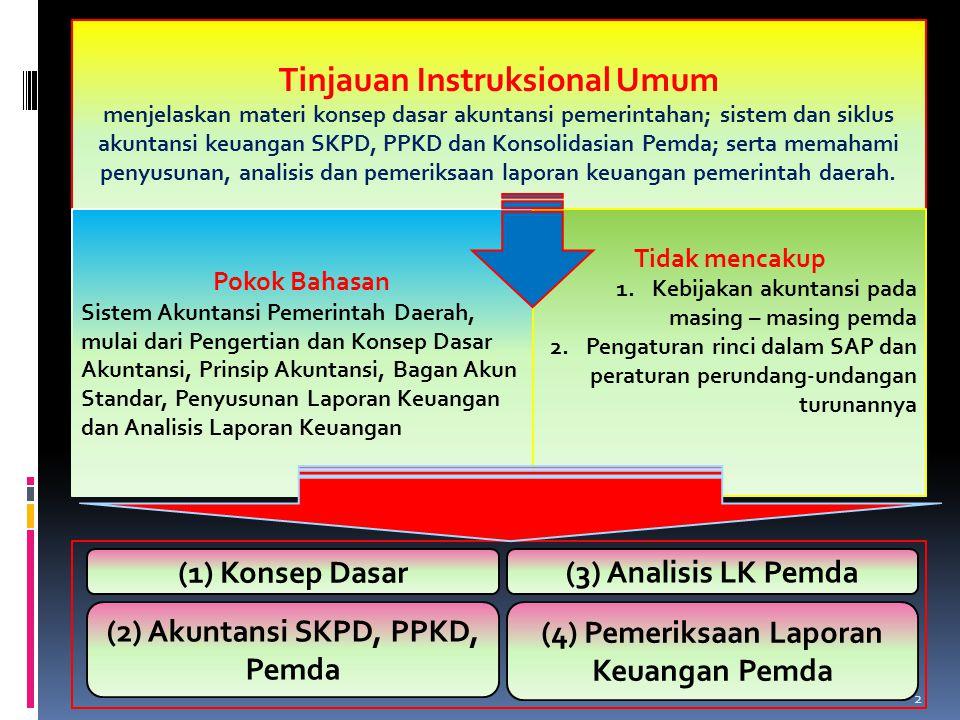 Tinjauan Instruksional Umum menjelaskan materi konsep dasar akuntansi pemerintahan; sistem dan siklus akuntansi keuangan SKPD, PPKD dan Konsolidasian