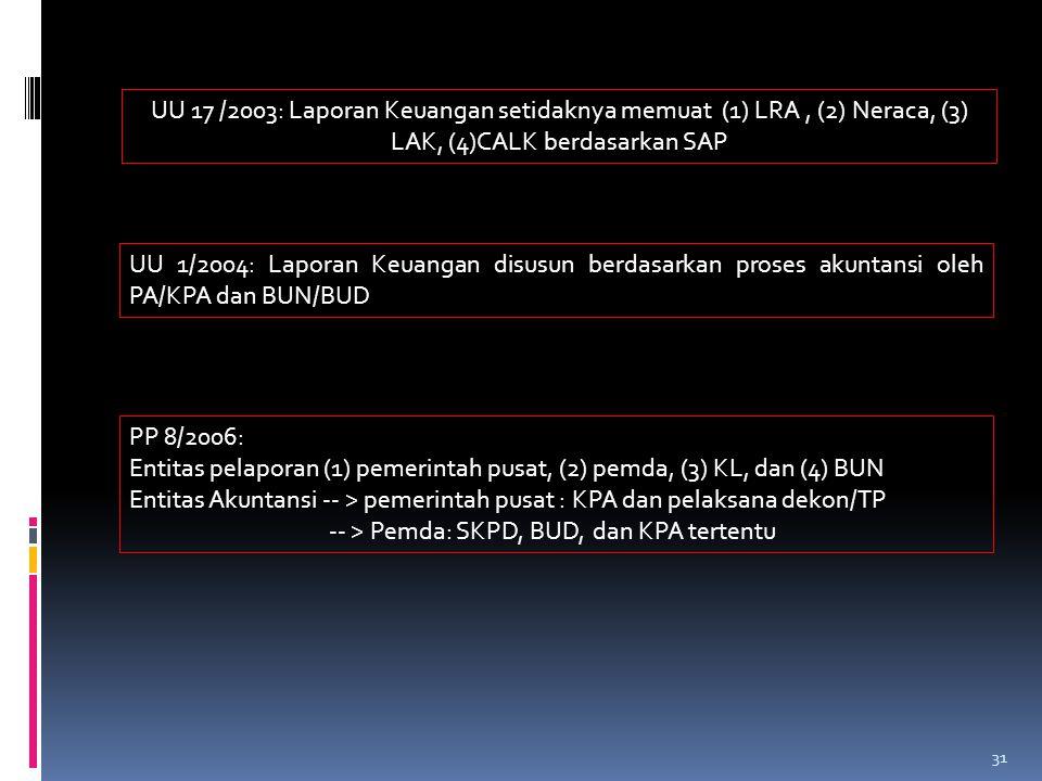 UU 17 /2003: Laporan Keuangan setidaknya memuat (1) LRA, (2) Neraca, (3) LAK, (4)CALK berdasarkan SAP UU 1/2004: Laporan Keuangan disusun berdasarkan