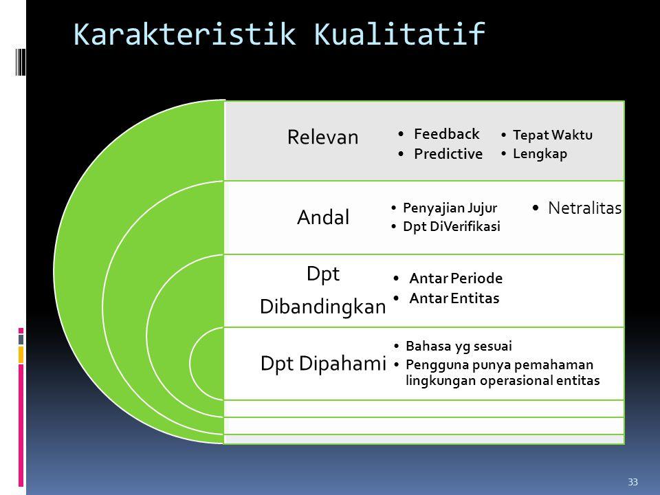 Karakteristik Kualitatif Relevan Andal Dpt Dibandingkan Dpt Dipahami Tepat Waktu Lengkap Penyajian Jujur Dpt DiVerifikasi Bahasa yg sesuai Pengguna pu