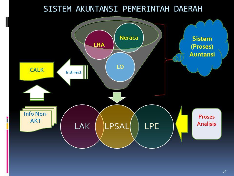 SISTEM AKUNTANSI PEMERINTAH DAERAH LOLRANeraca LAKLPSALLPE Sistem (Proses) Auntansi Info Non- AKT Indirect Proses Analisis CALK 34
