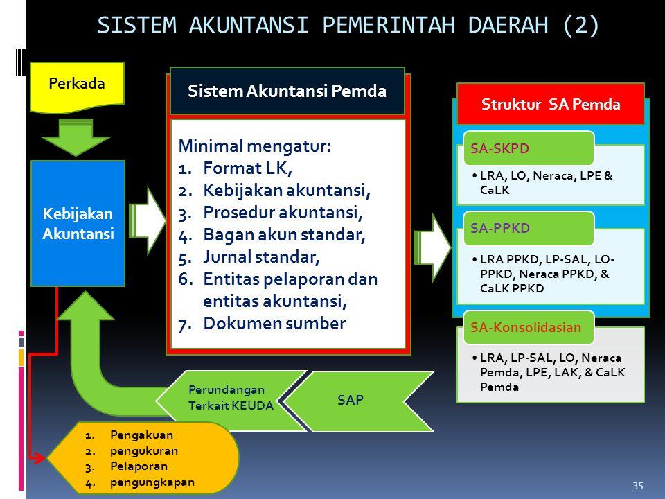 Minimal mengatur: 1.Format LK, 2.Kebijakan akuntansi, 3.Prosedur akuntansi, 4.Bagan akun standar, 5.Jurnal standar, 6.Entitas pelaporan dan entitas ak