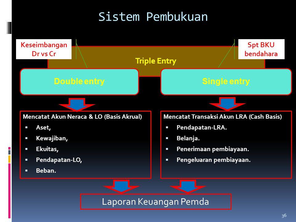 Sistem Pembukuan Mencatat Transaksi Akun LRA (Cash Basis)  Pendapatan-LRA.  Belanja.  Penerimaan pembiayaan.  Pengeluaran pembiayaan. Mencatat Aku