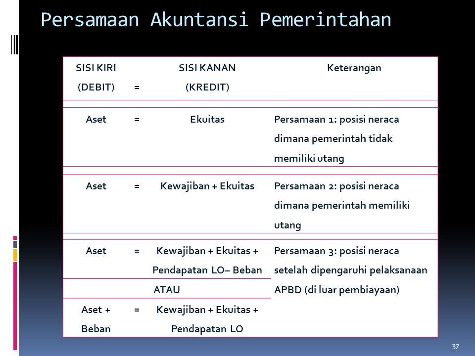 Persamaan Akuntansi Pemerintahan SISI KIRI (DEBIT)= SISI KANAN (KREDIT) Keterangan Aset=Ekuitas Persamaan 1: posisi neraca dimana pemerintah tidak mem