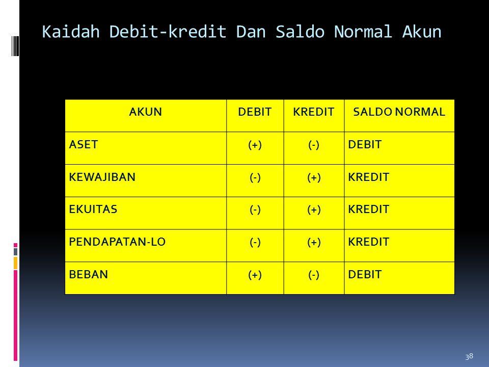 Kaidah Debit-kredit Dan Saldo Normal Akun AKUNDEBITKREDITSALDO NORMAL ASET(+)(-)DEBIT KEWAJIBAN(-)(+)KREDIT EKUITAS(-)(+)KREDIT PENDAPATAN-LO(-)(+)KRE
