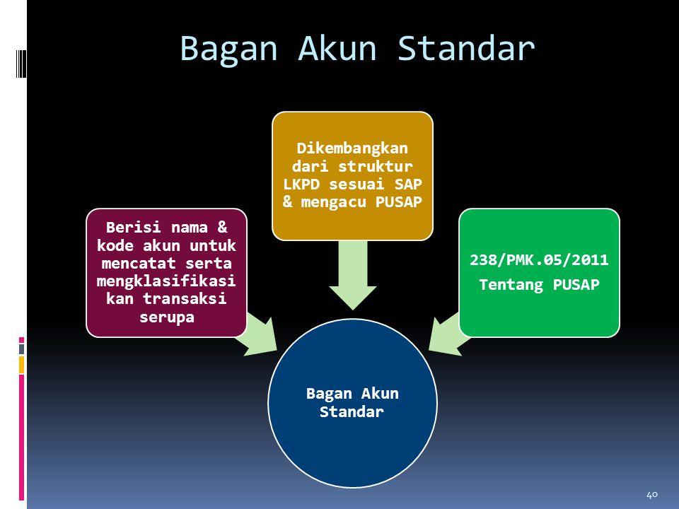 Bagan Akun Standar Berisi nama & kode akun untuk mencatat serta mengklasifikasi kan transaksi serupa Dikembangkan dari struktur LKPD sesuai SAP & meng