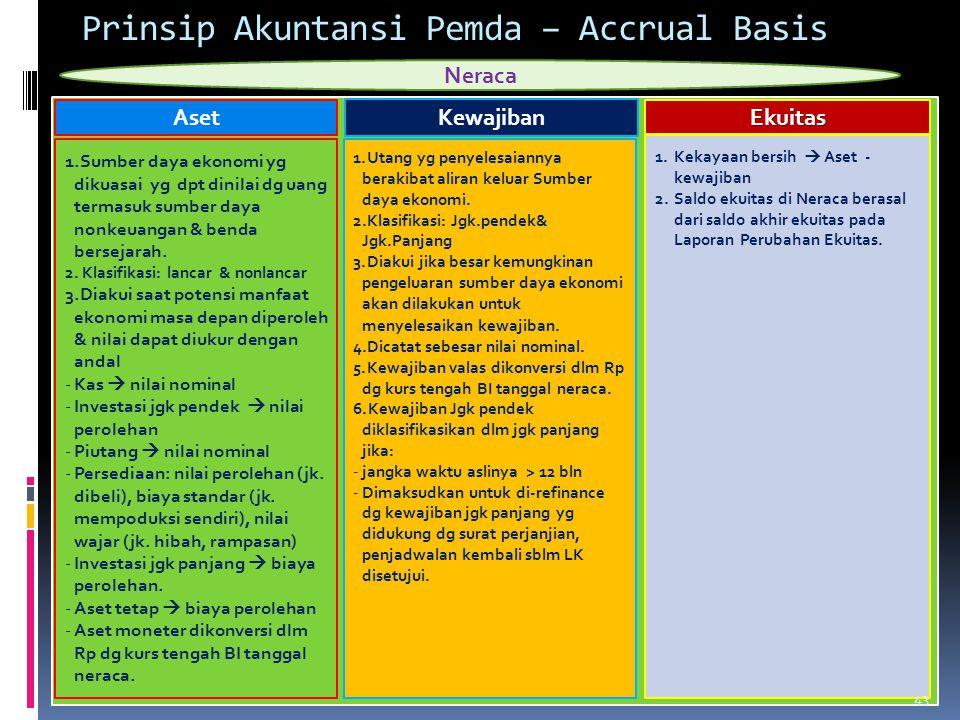 Prinsip Akuntansi Pemda – Accrual Basis Neraca Aset 1.Sumber daya ekonomi yg dikuasai yg dpt dinilai dg uang termasuk sumber daya nonkeuangan & benda