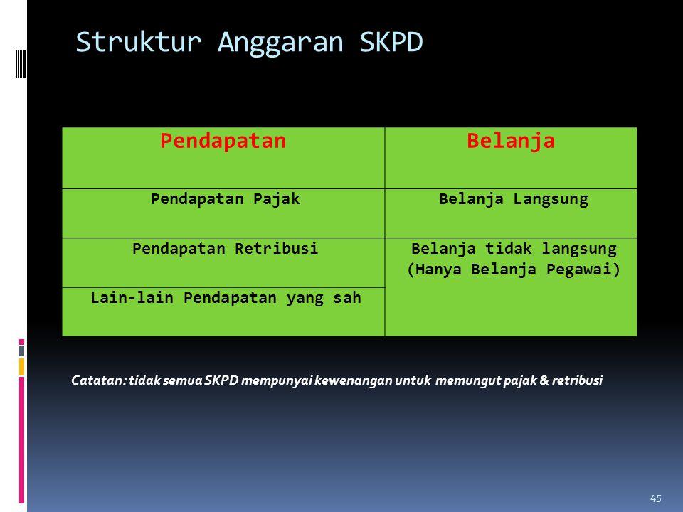 Struktur Anggaran SKPD PendapatanBelanja Pendapatan PajakBelanja Langsung Pendapatan RetribusiBelanja tidak langsung (Hanya Belanja Pegawai) Lain-lain