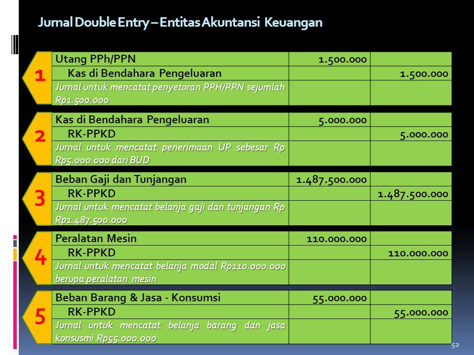 Utang PPh/PPN1.500.000 Kas di Bendahara Pengeluaran1.500.000 Jurnal untuk mencatat penyetoran PPH/PPN sejumlah Rp1.500.000 1 Kas di Bendahara Pengelua