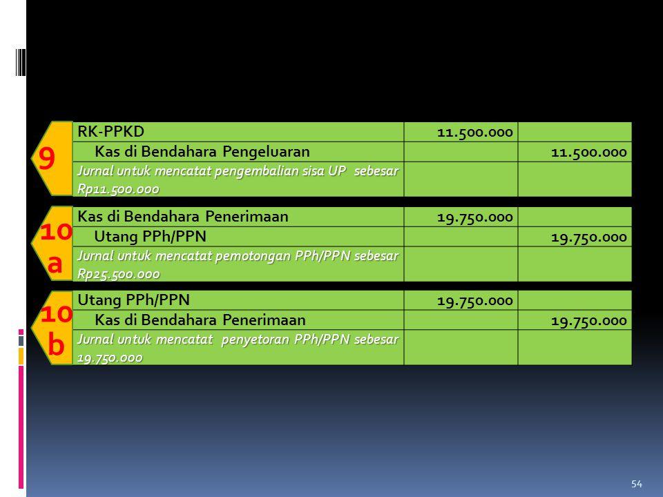 RK-PPKD11.500.000 Kas di Bendahara Pengeluaran11.500.000 Jurnal untuk mencatat pengembalian sisa UP sebesar Rp11.500.000 9 Kas di Bendahara Penerimaan