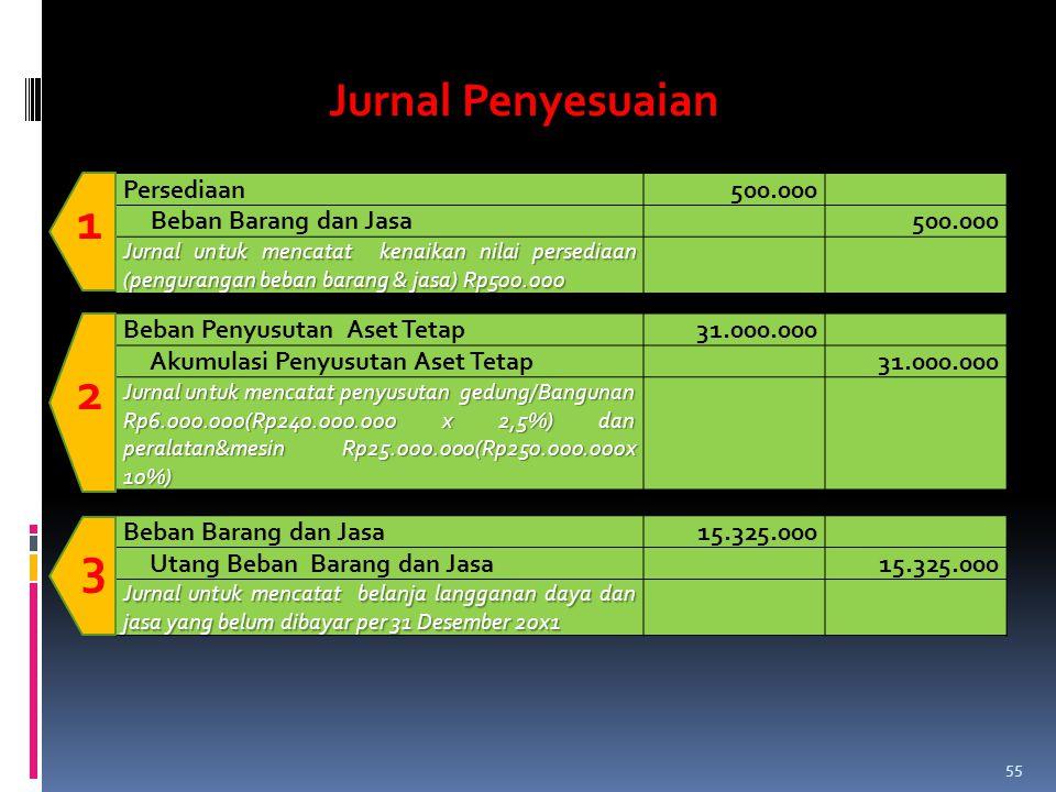 Persediaan500.000 Beban Barang dan Jasa500.000 Jurnal untuk mencatat kenaikan nilai persediaan (pengurangan beban barang & jasa) Rp500.000 1 Beban Pen