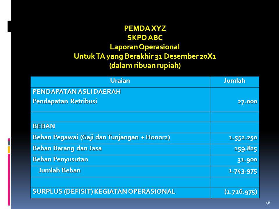 UraianJumlah PENDAPATAN ASLI DAERAH Pendapatan Retribusi 27.000 BEBAN Beban Pegawai (Gaji dan Tunjangan + Honor2) 1.552.250 Beban Barang dan Jasa 159.