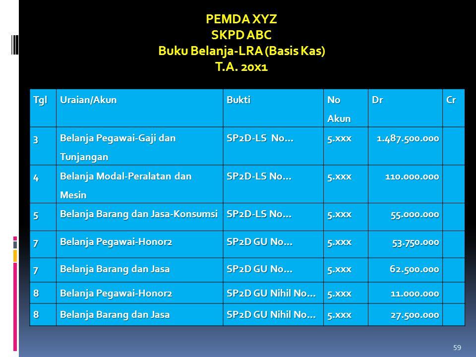 TglUraian/AkunBukti No Akun DrCr3 Belanja Pegawai-Gaji dan Tunjangan SP2D-LS No... 5.xxx1.487.500.000 4 Belanja Modal-Peralatan dan Mesin SP2D-LS No..