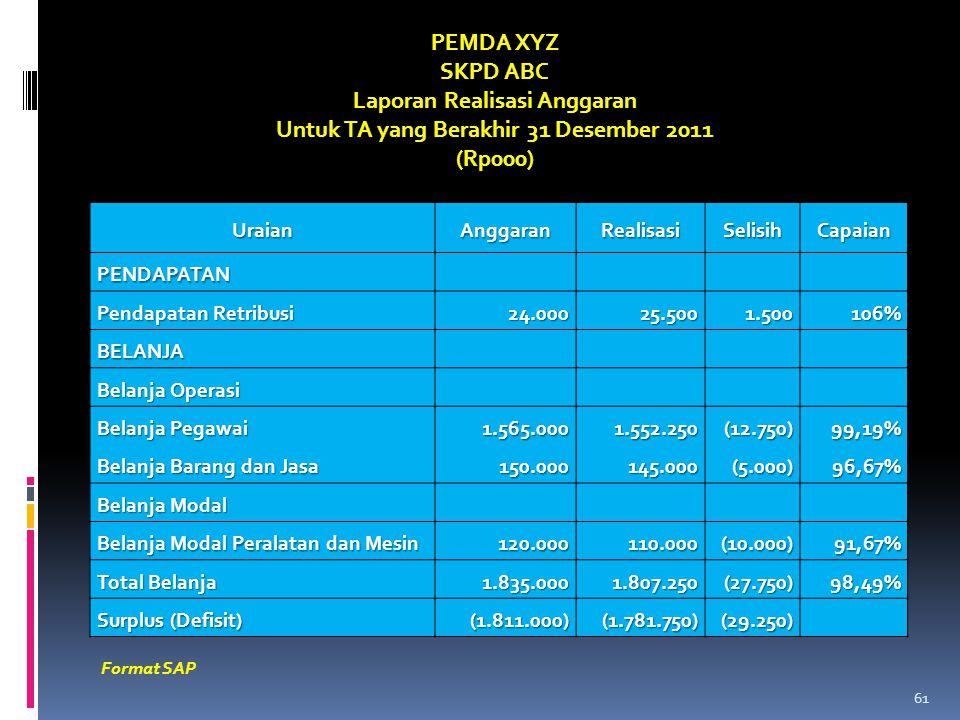 UraianAnggaranRealisasiSelisihCapaian PENDAPATAN Pendapatan Retribusi 24.000 24.00025.5001.500106% BELANJA Belanja Operasi Belanja Pegawai Belanja Bar