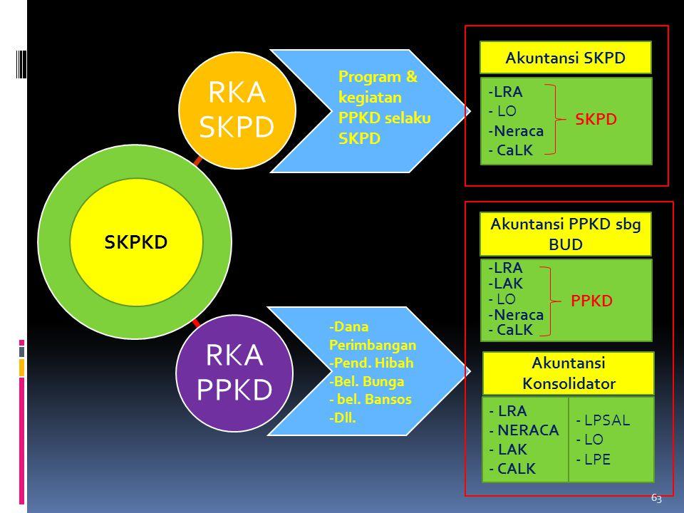 SKPKD Program & kegiatan PPKD selaku SKPD -LRA - LO -Neraca - CaLK Akuntansi SKPD SKPD -Dana Perimbangan -Pend. Hibah -Bel. Bunga - bel. Bansos -Dll.