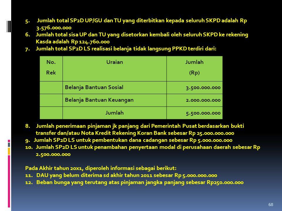 5. Jumlah total SP2D UP/GU dan TU yang diterbitkan kepada seluruh SKPD adalah Rp 3.576.000.000 6.Jumlah total sisa UP dan TU yang disetorkan kembali o