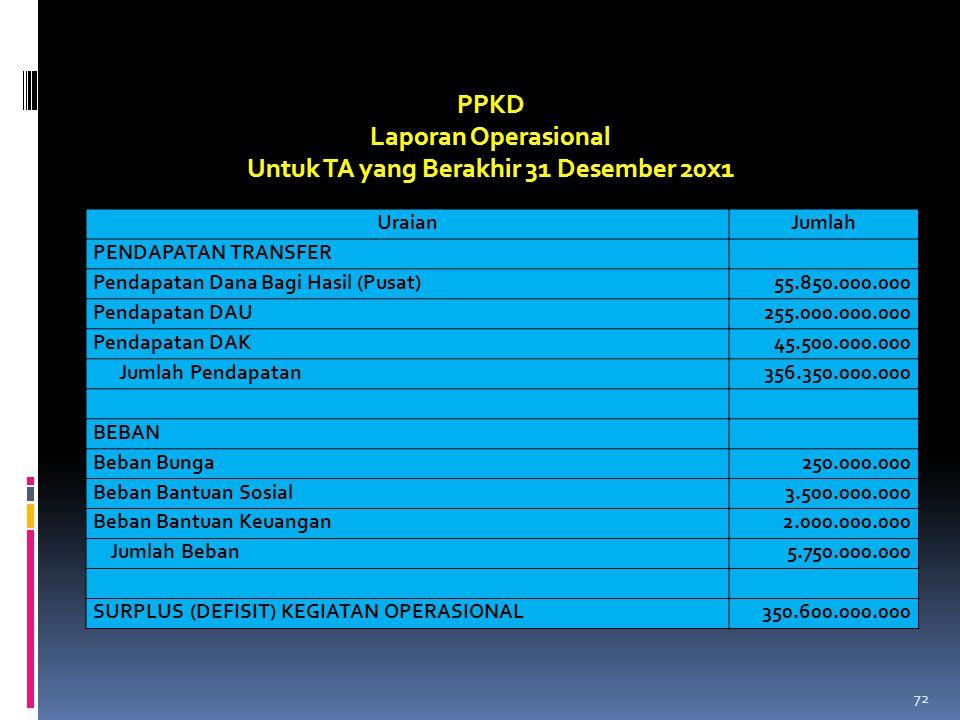 UraianJumlah PENDAPATAN TRANSFER Pendapatan Dana Bagi Hasil (Pusat)55.850.000.000 Pendapatan DAU255.000.000.000 Pendapatan DAK45.500.000.000 Jumlah Pe