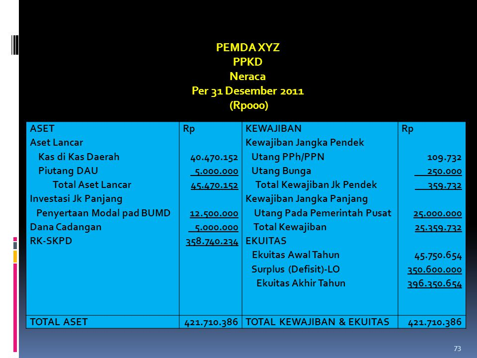 ASET Aset Lancar Kas di Kas Daerah Piutang DAU Total Aset Lancar Investasi Jk Panjang Penyertaan Modal pad BUMD Dana Cadangan RK-SKPD Rp 40.470.152 5.