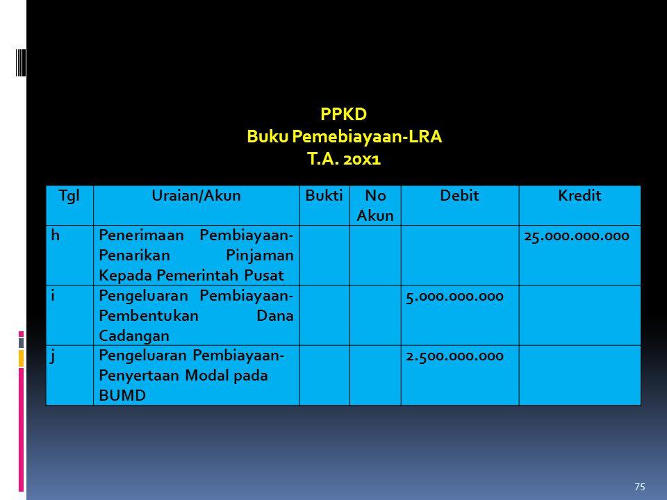 PPKD Buku Pemebiayaan-LRA T.A. 20x1 TglUraian/AkunBuktiNo Akun DebitKredit hPenerimaan Pembiayaan- Penarikan Pinjaman Kepada Pemerintah Pusat 25.000.0