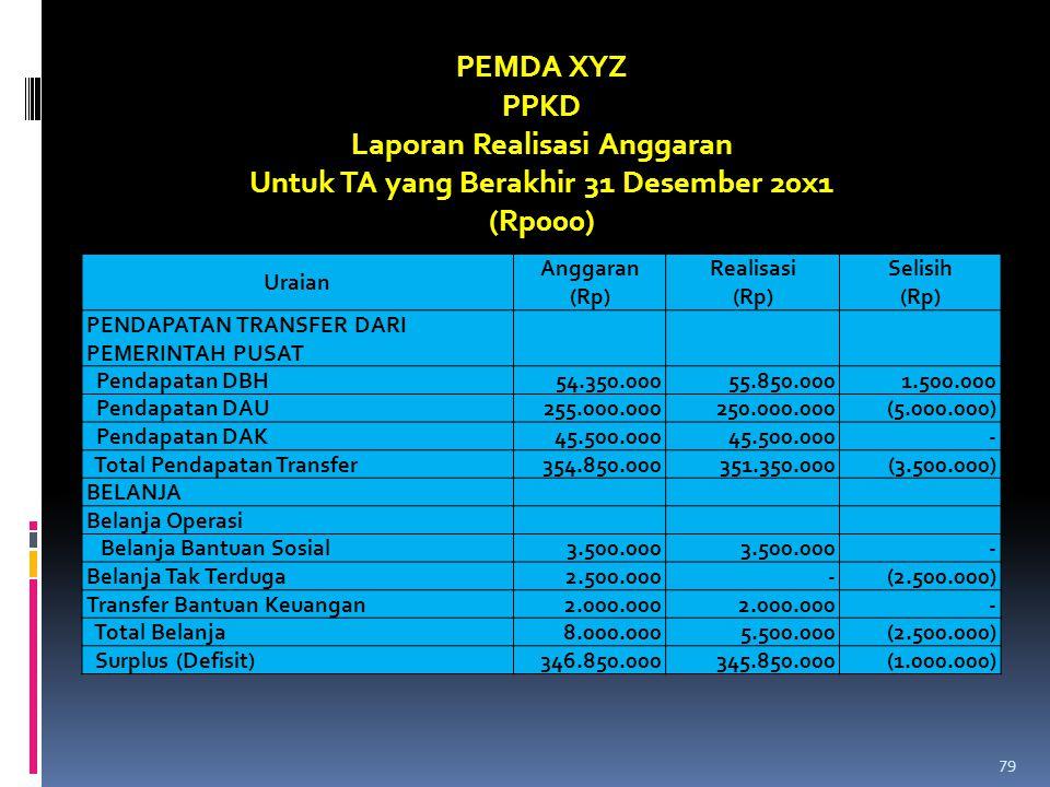 Uraian Anggaran (Rp) Realisasi (Rp) Selisih (Rp) PENDAPATAN TRANSFER DARI PEMERINTAH PUSAT Pendapatan DBH54.350.00055.850.0001.500.000 Pendapatan DAU2