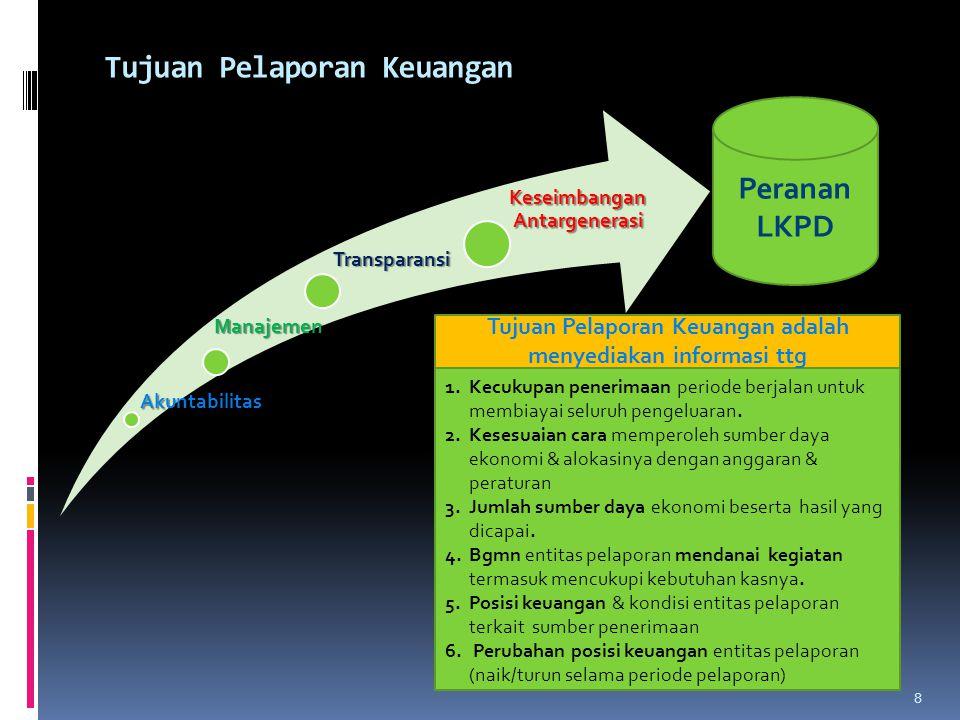 Akuntabilitas Manajemen Transparansi Keseimbangan Antargenerasi Peranan LKPD 1.Kecukupan penerimaan periode berjalan untuk membiayai seluruh pengeluar