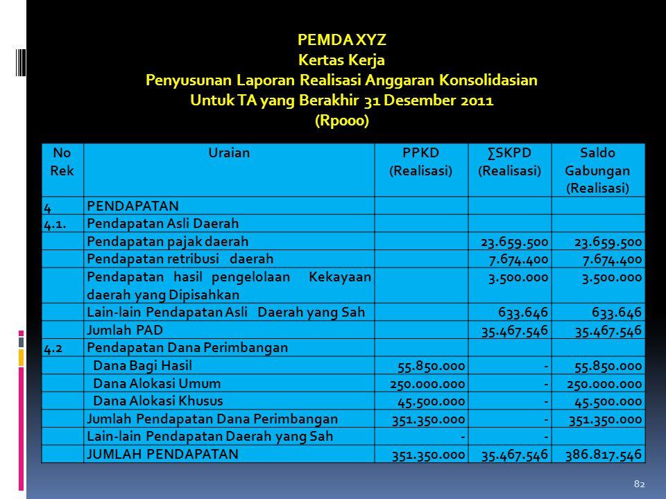 No Rek UraianPPKD (Realisasi) ∑SKPD (Realisasi) Saldo Gabungan (Realisasi) 4PENDAPATAN 4.1.Pendapatan Asli Daerah Pendapatan pajak daerah23.659.500 Pe