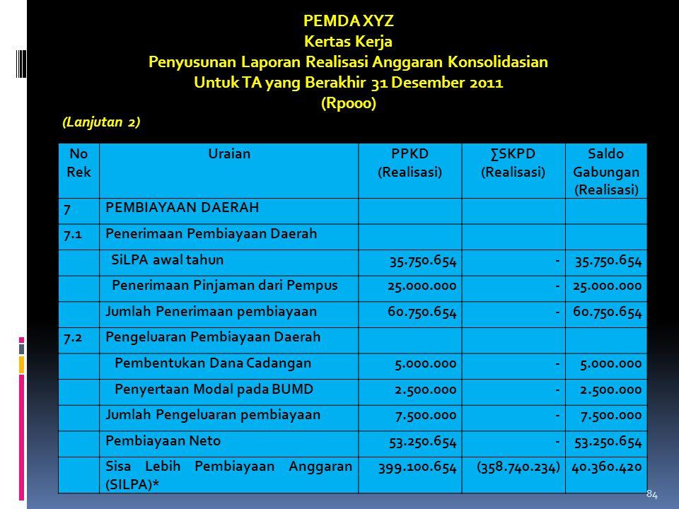 No Rek UraianPPKD (Realisasi) ∑SKPD (Realisasi) Saldo Gabungan (Realisasi) 7PEMBIAYAAN DAERAH 7.1Penerimaan Pembiayaan Daerah SiLPA awal tahun35.750.6