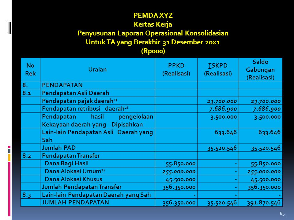 No Rek Uraian PPKD (Realisasi) ∑SKPD (Realisasi) Saldo Gabungan (Realisasi) 8.PENDAPATAN 8.1Pendapatan Asli Daerah Pendapatan pajak daerah 1) 23.700.0
