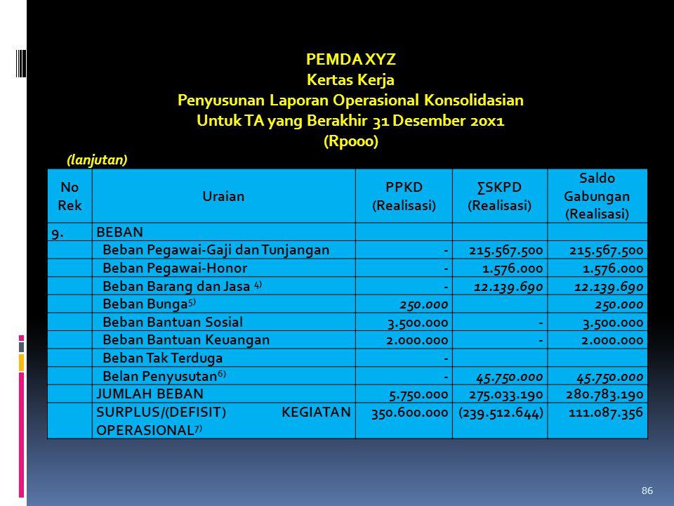 No Rek Uraian PPKD (Realisasi) ∑SKPD (Realisasi) Saldo Gabungan (Realisasi) 9.BEBAN Beban Pegawai-Gaji dan Tunjangan-215.567.500 Beban Pegawai-Honor-1
