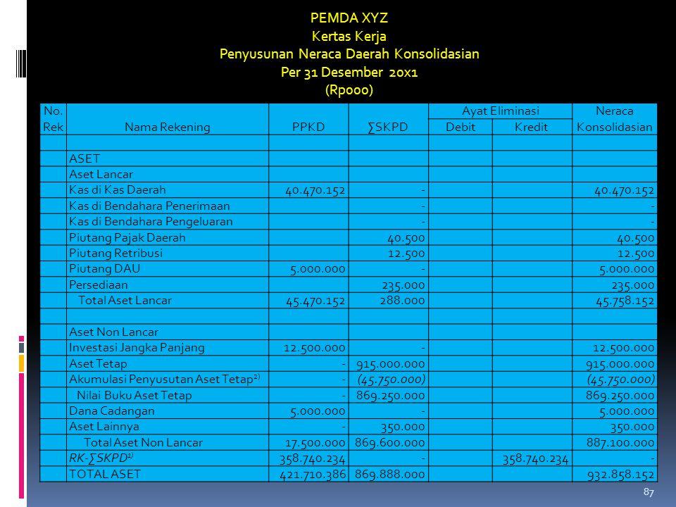 No. RekNama RekeningPPKD∑SKPD Ayat Eliminasi Neraca Konsolidasian DebitKredit ASET Aset Lancar Kas di Kas Daerah40.470.152- Kas di Bendahara Penerimaa
