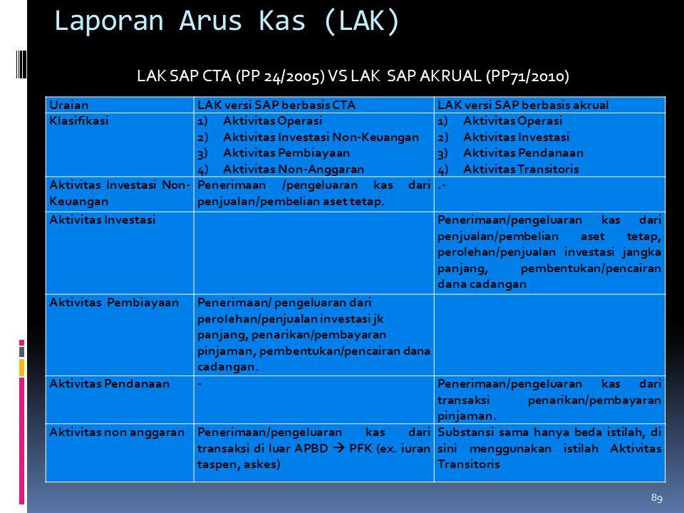 Laporan Arus Kas (LAK) UraianLAK versi SAP berbasis CTALAK versi SAP berbasis akrual Klasifikasi1)Aktivitas Operasi 2)Aktivitas Investasi Non-Keuangan