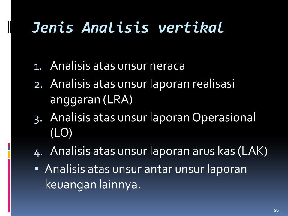 Jenis Analisis vertikal 1. Analisis atas unsur neraca 2. Analisis atas unsur laporan realisasi anggaran (LRA) 3. Analisis atas unsur laporan Operasion