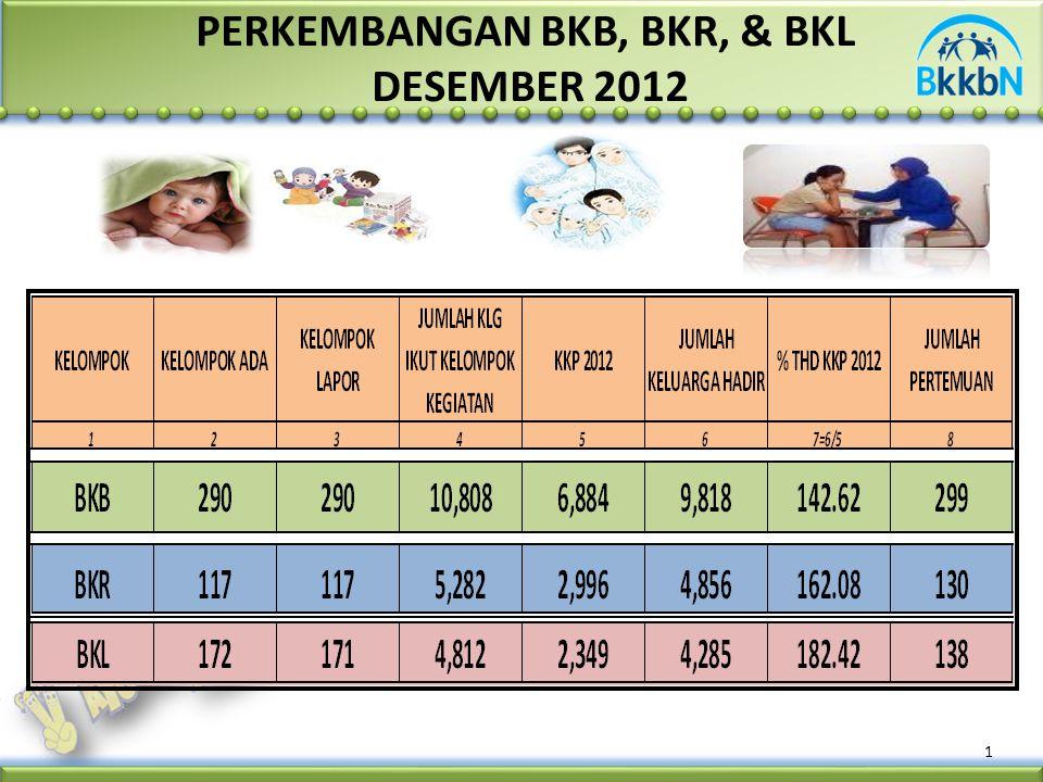 1 PERKEMBANGAN BKB, BKR, & BKL DESEMBER 2012