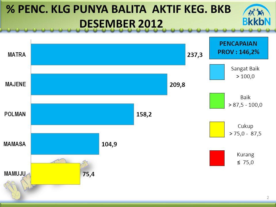 PENCAPAIAN PROV : 146,2% 2 % PENC. KLG PUNYA BALITA AKTIF KEG. BKB DESEMBER 2012 Sangat Baik > 100,0 Baik > 87,5 - 100,0 Cukup > 75,0 - 87,5 Kurang ≤